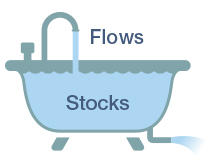 i_st_tol_idx_stocks_flows.jpg